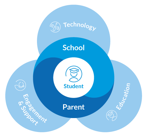 PARTNER_SCHOOL_PROGRAM_DIAGRAM_SIMPLIFIED